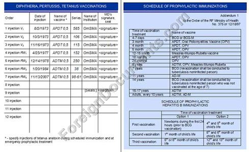 Certified translation of immunization card No. 156 issued in Russia
