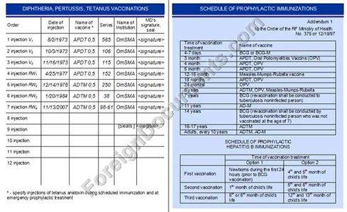 certified translation of immunization card #156